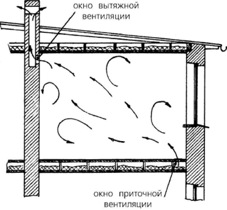 схема вентиляции в курятнике видео