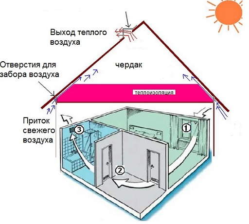 Вентиляция на кухне: как правильно установить кухонную