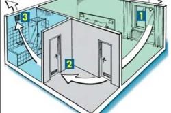 Схема правильной циркуляции воздуха в помещении
