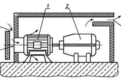 Схема снижения шума кожухами