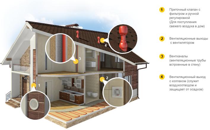Типы вентиляции для каркасного