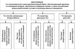 Классификация вентиляции