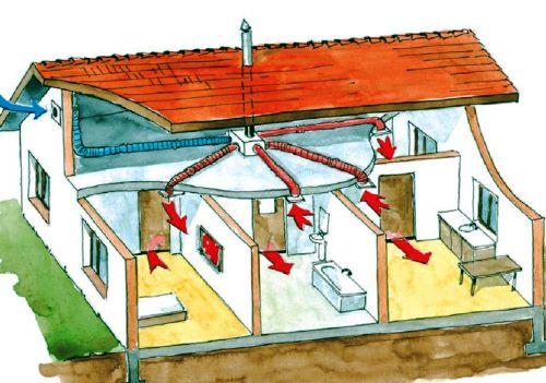 Устройство вентиляции в доме своими руками