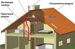 Схема принудительной системы вентиляции с рекуперацией