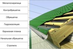 Схема гидроизоляции чердака