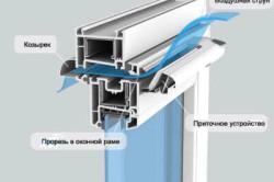 Схема конструкции окна с приточным клапаном