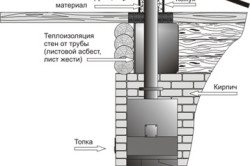 Схема работы банной печки