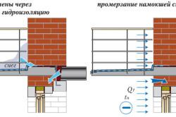 Промерзание перекрытия из-за намокания стены