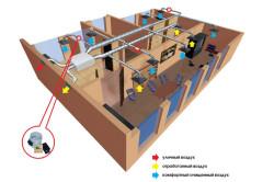 Схема движения воздуха в помещении с приточно-вытяжной системой вентиляции.