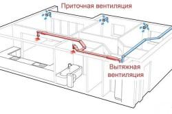 Схема приточно-вытяжной вентиляции каркасного дома