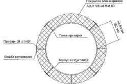 Принципиальная схема расположения матов по периметру воздуховода круглого сечения