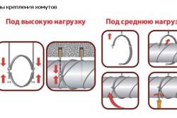 Схемы крепления хомутов
