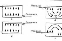 Схема организации воздухообмена при общеобменной вентиляции