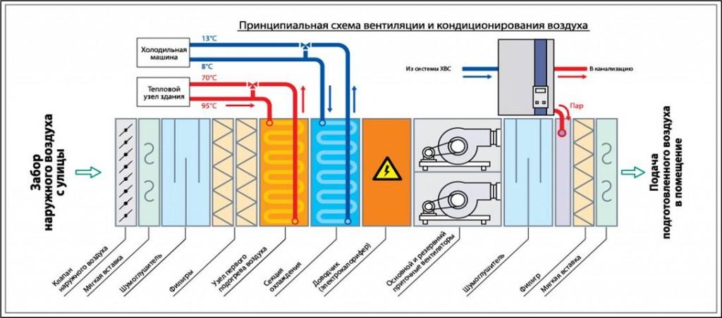 схема вентиляции и