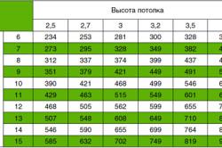 Таблица расчета средней производительности кухонной вытяжки