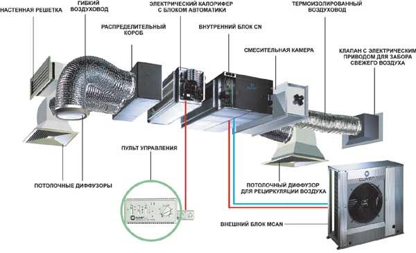 Схема сборки вентиляционной
