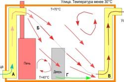 Схема принудительной вентиляции в предбаннике