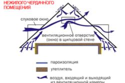 Схема вентиляции кровли нежилого чердачного помещения