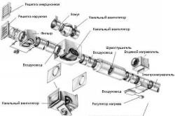 Схема сборки системы вентиляции