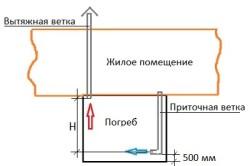 Чертеж и самая простая схема устройства вентиляции погреба или подвала в частном доме