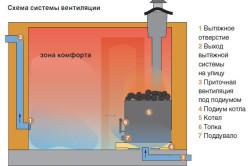 Схема вентиляции при совмещении парной с отделением для мытья