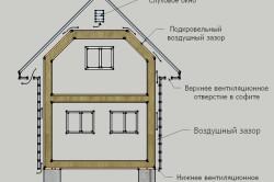 Вентиляционный зазор в каркасном доме