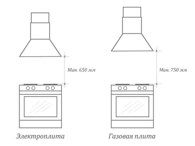 высота от вытяжки до плиты