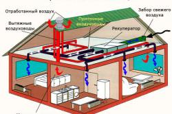 Естественные и механические вентиляционные системы