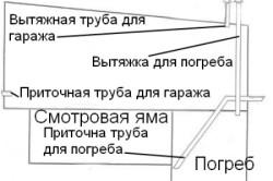 Схема движения воздушных потоков