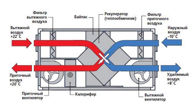 Схема движения воздуха при
