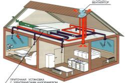 Схема механической вентиляции дома