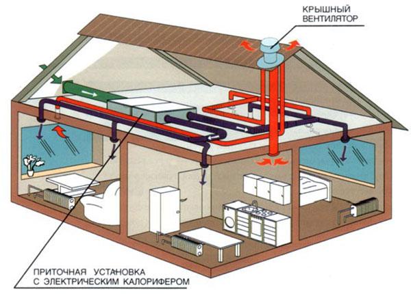 Схема механической вентиляции