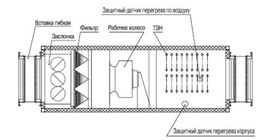 Схема приточной установки
