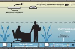 Схема работы бесканальной системы вентиляции