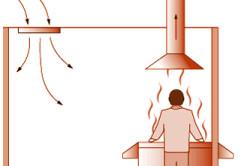 Схема работы естественной системы вентиляции