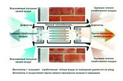 Схема работы механической вентиляции