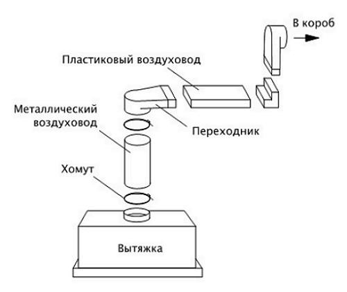 Схема сборки вытяжки