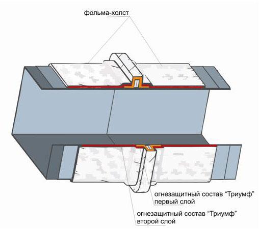 Схема системы огнезащиты
