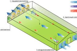 Схема смешанной вентиляции