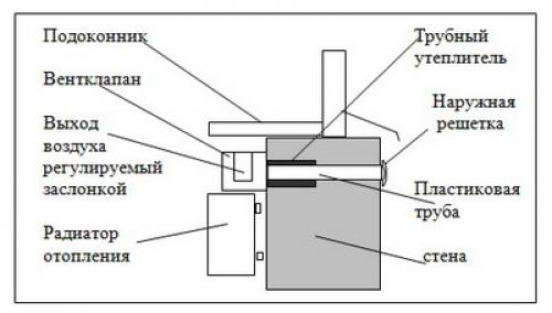 Схема установки приточного
