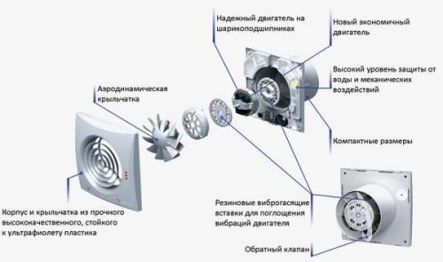 Схема устройства вентилятора для вентиляции ванной комнаты