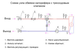 Схема узла обвязки калорифера с трехходовым клапаном
