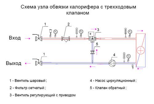 Схема узла обвязки калорифера