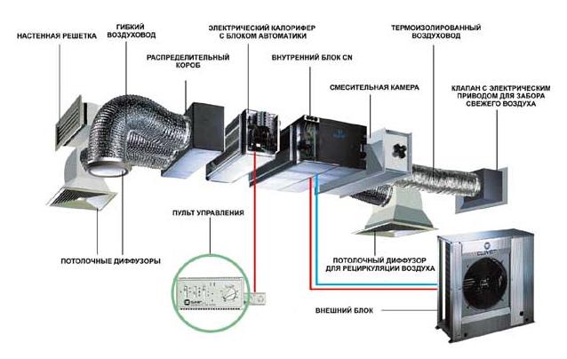 Схема вентиляции с гибким