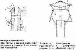 Схемы дефлекторов