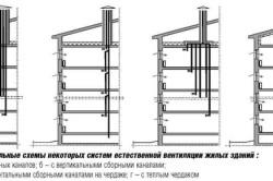 Схемы естественной вентиляции