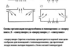 Схемы организации воздухообмена в помещениях