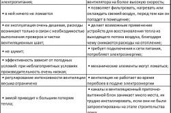 Таблица сравнительной характеристики естественной и принудительной вентиляции