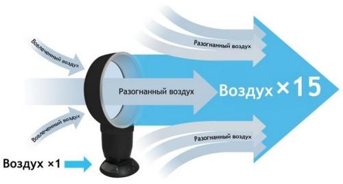 Схема работы безлопастного вентилятора