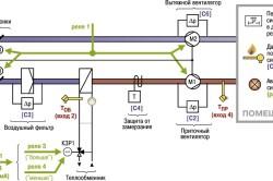 Управление системой приточной вентиляции с водяным калорифером